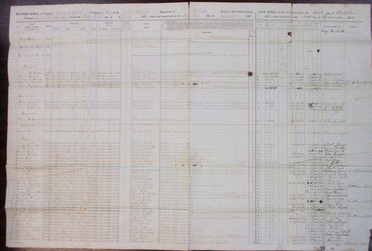 MUSTER ROLL OF CAPTAIN GEORGE H. CRAM, COMPANY K, TWENTY SECOND REGIMENT OF INFANTRY, ARMY OF THE UNITED STATES, [COLONEL DAVID S. STANLEY,] FROM THE THIRTY FIRST DAY OF OCTOBER, 1871, WHEN LAST MUSTERED, TO THE THIRTY-FIRST DAY OF DECEMBER, 1871. Indian Wars.